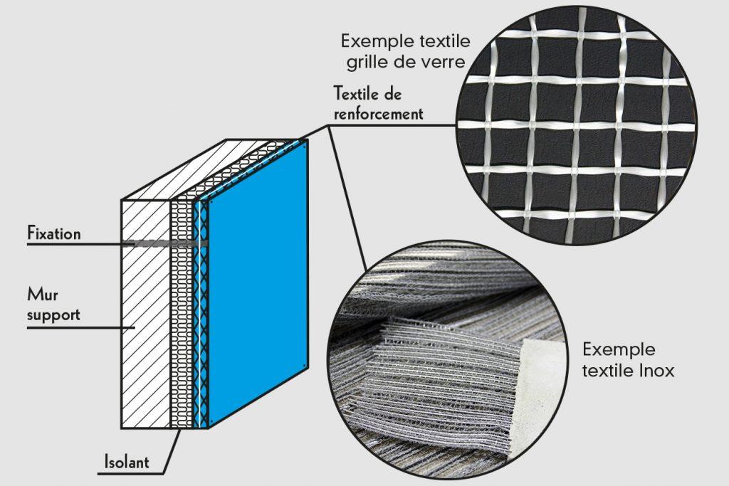 Batiment Renforcement Textile Projet